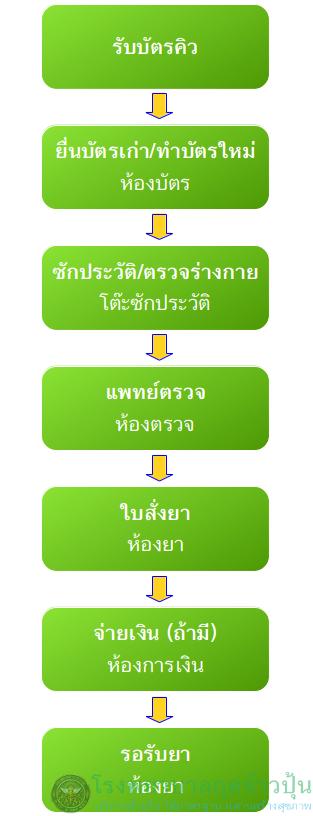 Flow_OPD